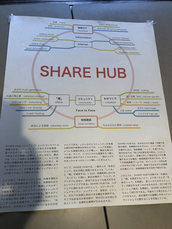 シェアハブという造語を展開する多摩美術大学の教授の堀内さんが表示するチャート図