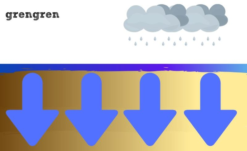 雨が降った時の水はけのアニメ