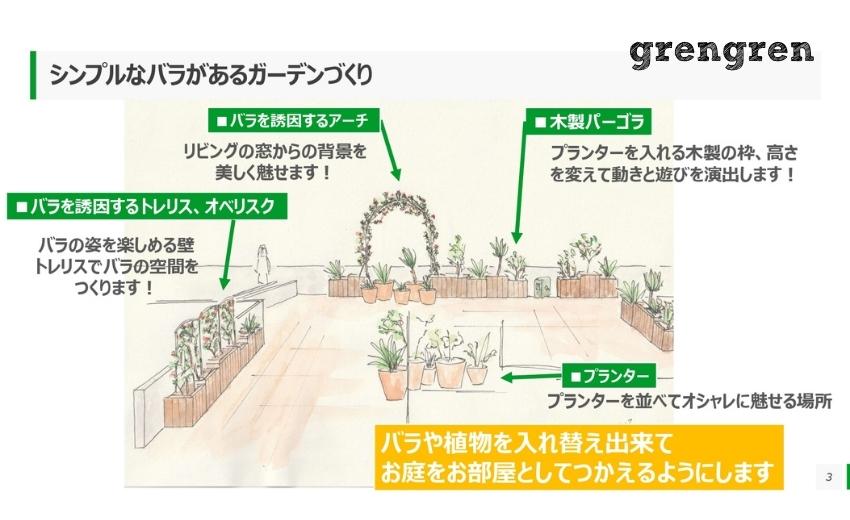 世田谷区のローズガーデンの庭づくりのセカンドプラン
